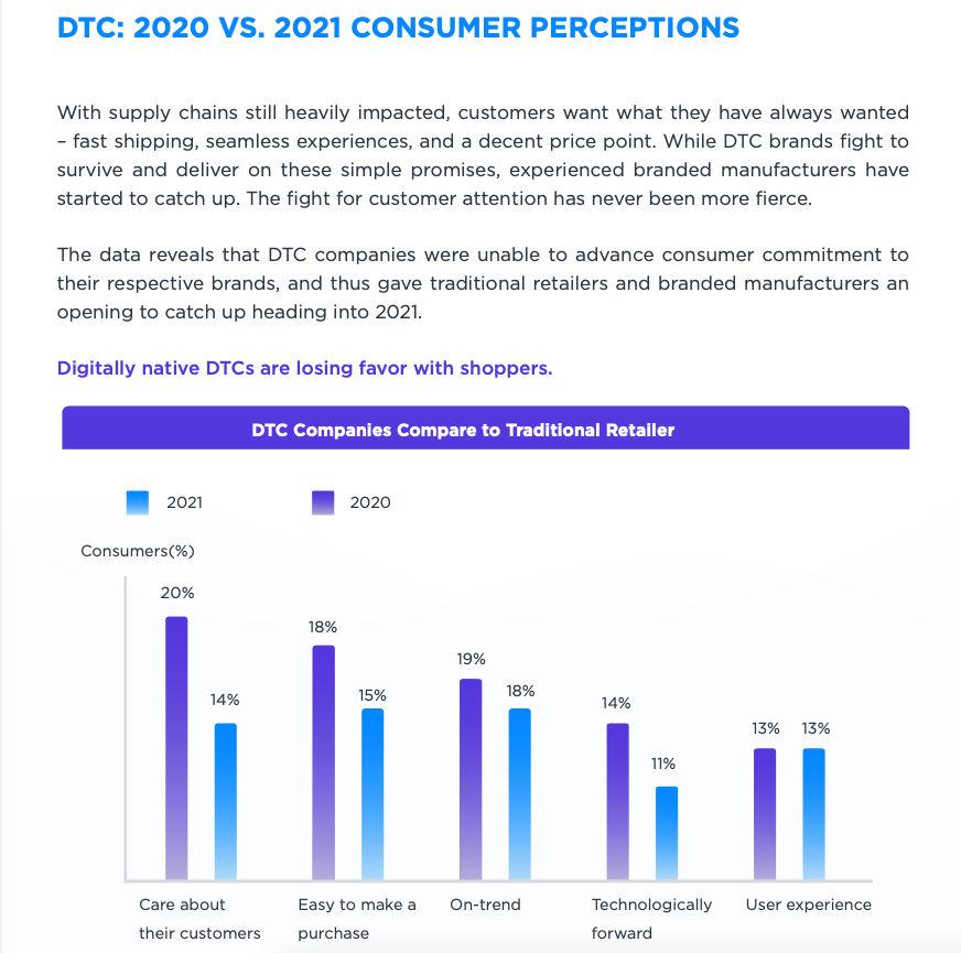2021 DTC Hype Report